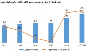 Xu hướng đầu tư dài hạn của nhà đầu tư BĐS thông thái