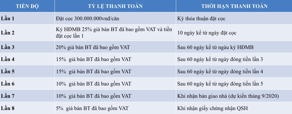 chinh-sach-ban-hang-biet-thu-monaco-ha-long
