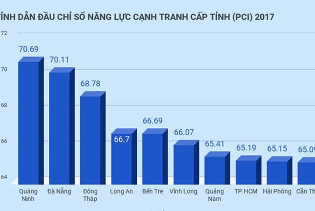 Quảng Ninh dẫn đầu về chỉ số năng lực cạnh tranh cấp tỉnh